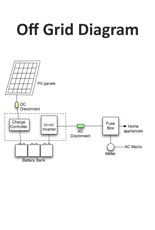 Skylight Technologies Dc Fuse Box Home Solar Off Grid